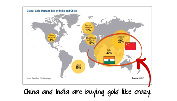 Countries Buying Gold